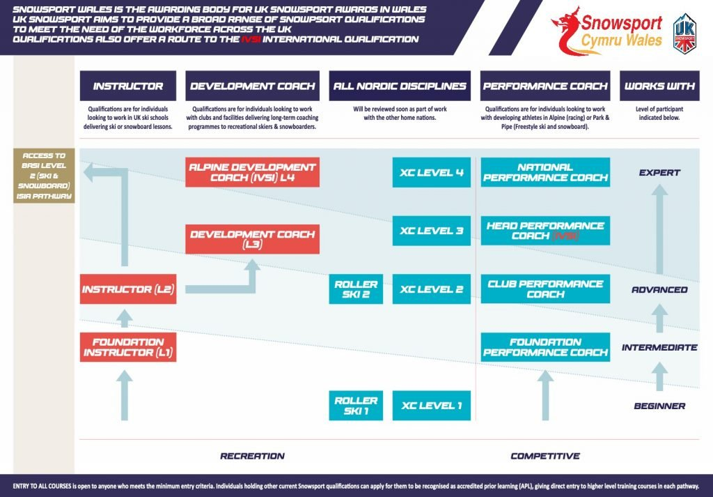 UKSS Course Structure graphic
